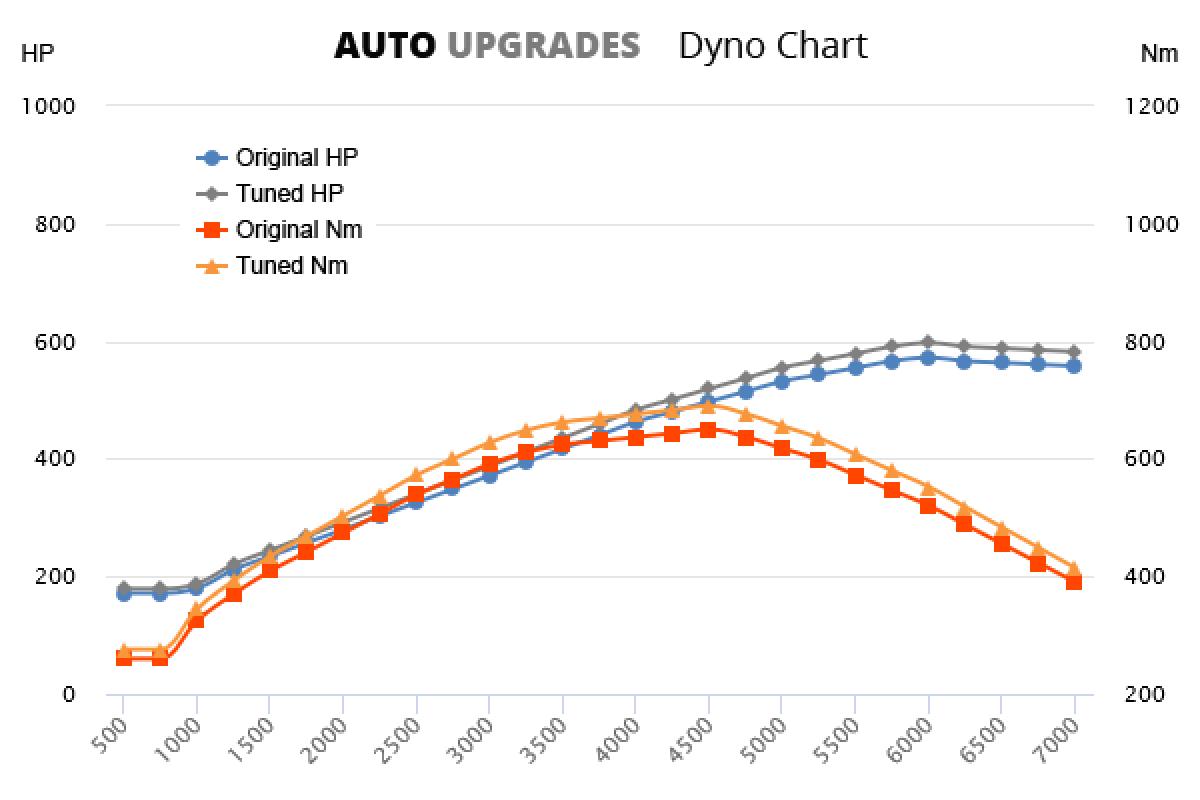 2002-2006 6.2l V12 +25HP +40Nm
