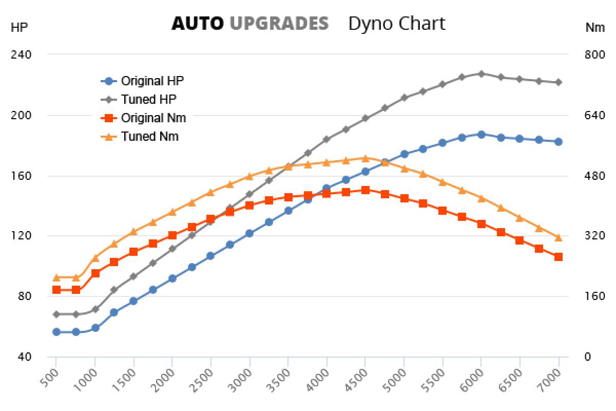 2009-2015 2.7 TDV6 +40HP +850Nm