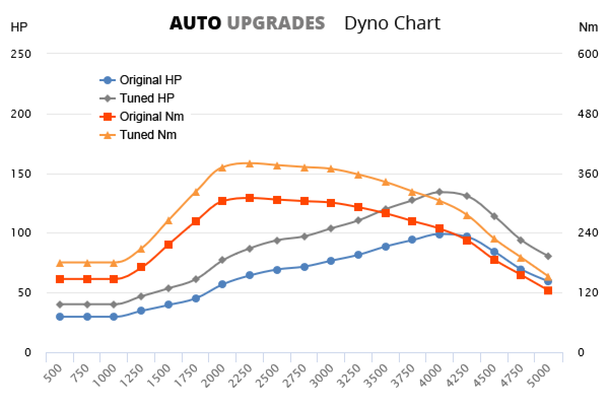 2000-2006 2.5 TD +35HP +70Nm