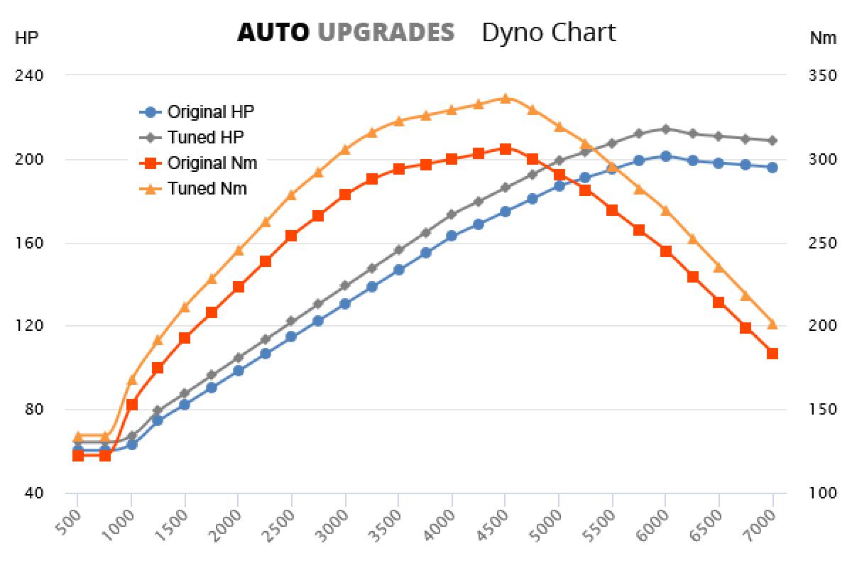 2001-2007 3.7 V6 201bhp +13HP +30Nm